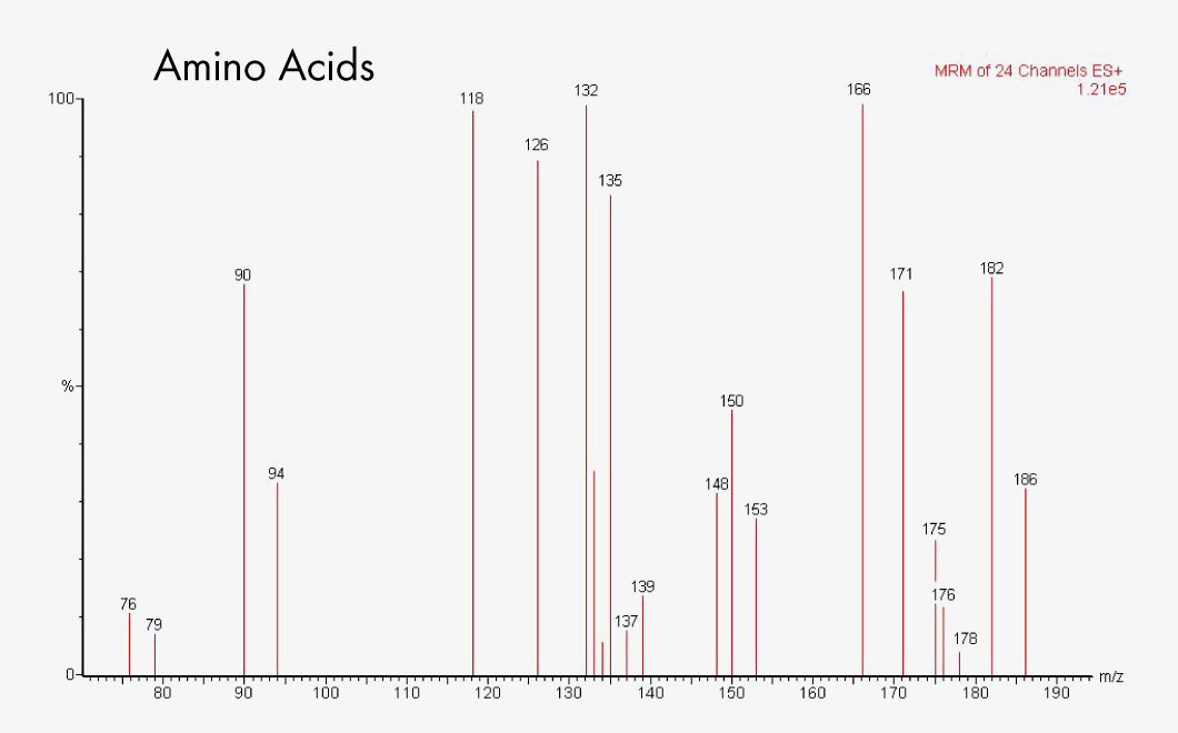 57000 F Amino Acids from Dried Blood/Non Derivatised - Chromatogramm EN