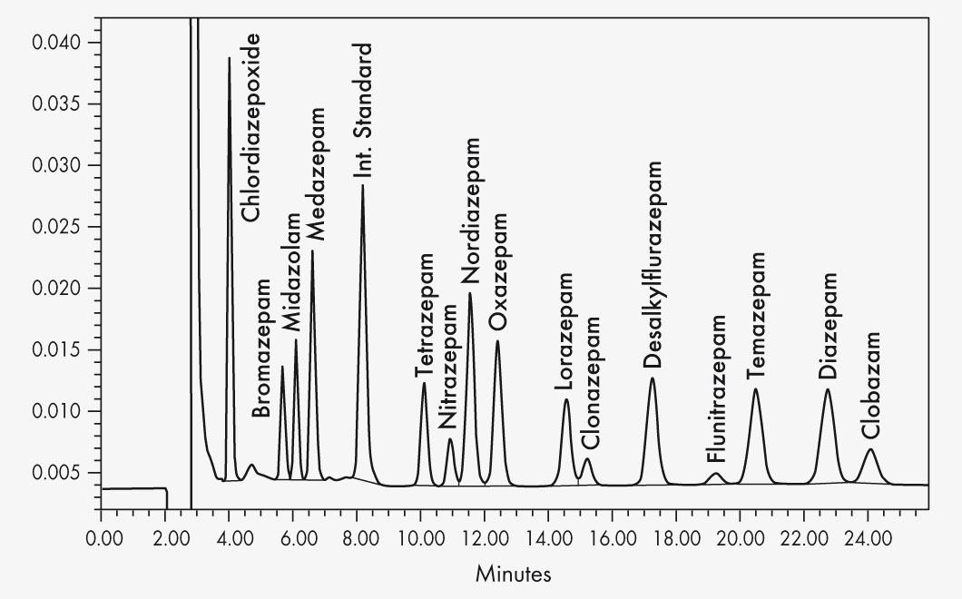59000 HPLC kit extended benzodiazepines serum plasma - Chromatogram EN