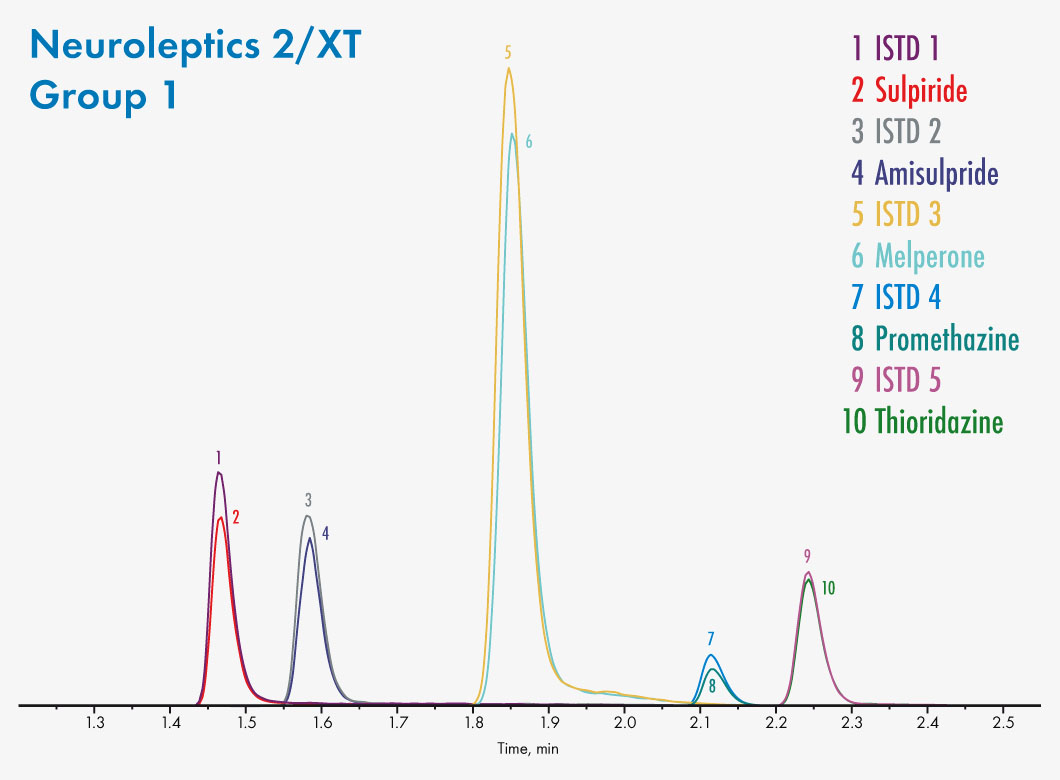 92914/XT Neuroleptics 2/EXTENDED Group 1