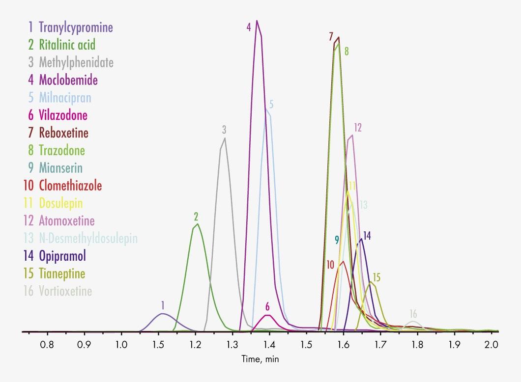 92915/XT Antidepressants 2_Psychostimulants/EXTENDED Chromatogram Group 1