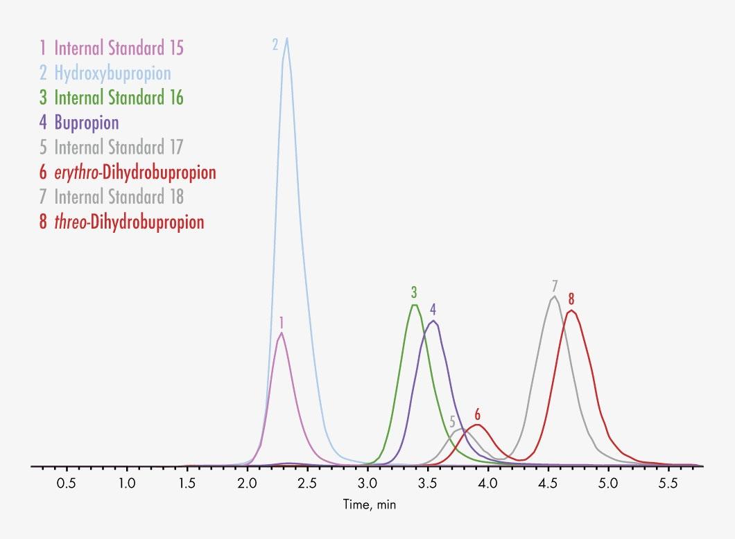92915/XT Antidepressants 2_Psychostimulants/EXTENDED Chromatogram Group 2
