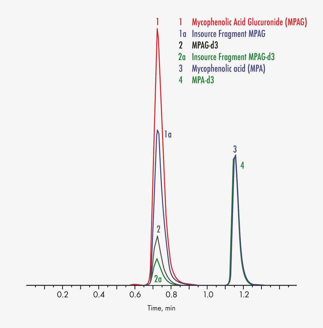 92916 Mycophenoic Acid
